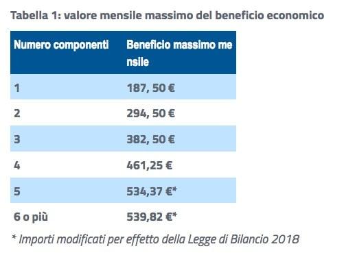 Carta REI: fino a 540€ per le famiglie in difficoltà