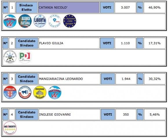 elezioni partanna
