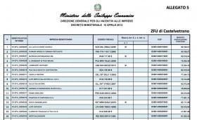 graduatorie ZFU