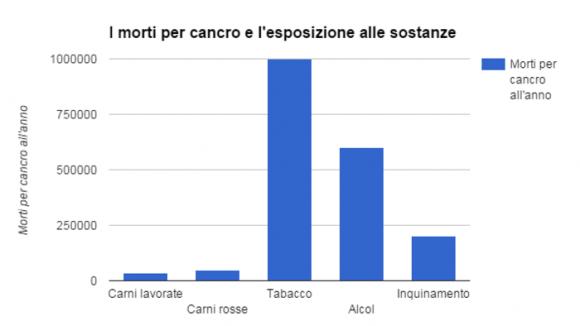 Le stime del Global Burden of Disease Project sulla relazione tra casi di morte per cancro  ed esposizione a certe sostanze o fattori ambientali