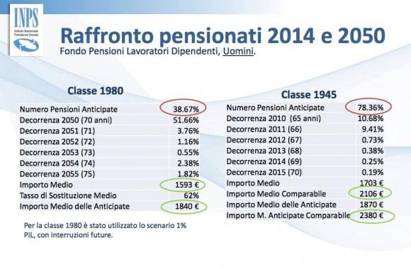 pensione inps giovani italia