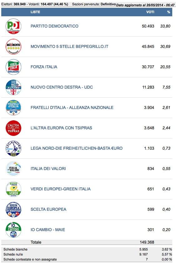 risultati provincia di Trapani
